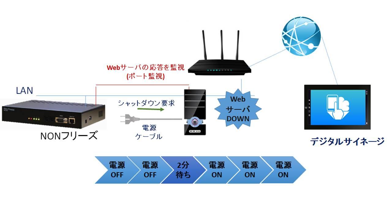 デジタルサイネージ使用例