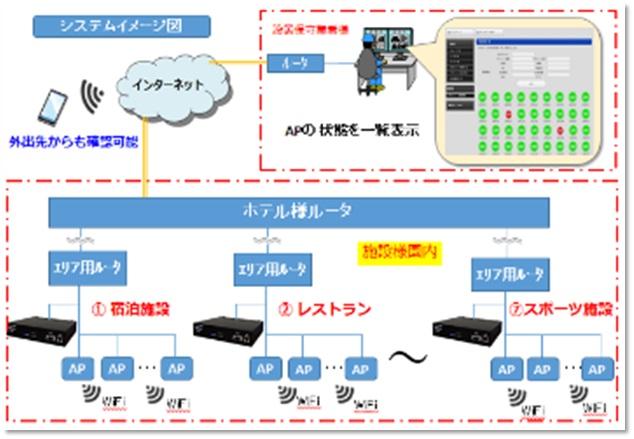 ホテルWifi監視システム